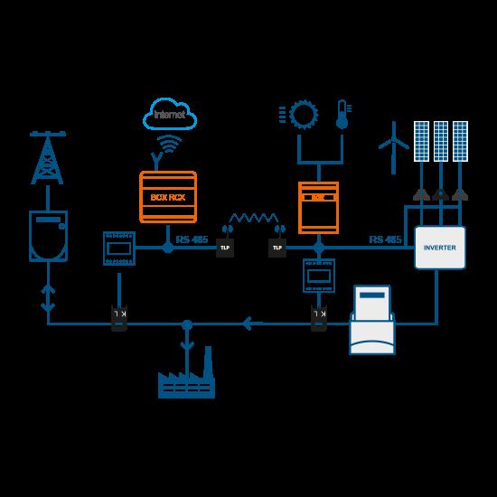 kit telecontrollo fotovoltaico