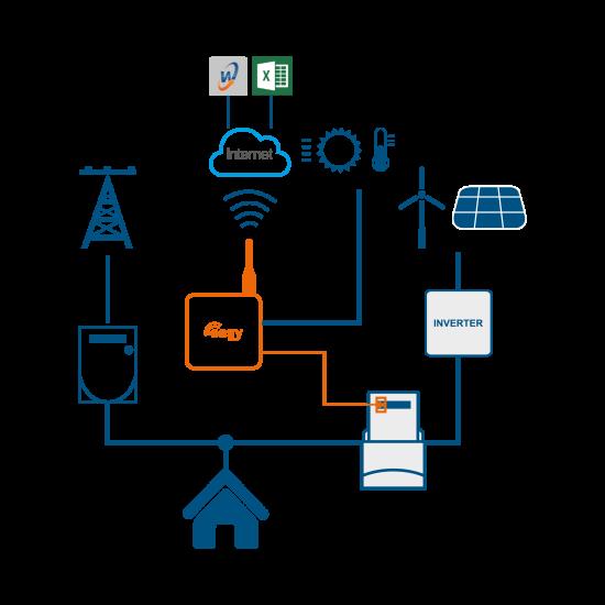 Modem telecontrollo produzione fotovoltaica